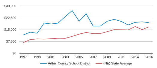 This chart display average revenue per public school student in Arthur County Schools  School District and average revenue per public school student in NE by year, with the latest 2017-18 school year data.
