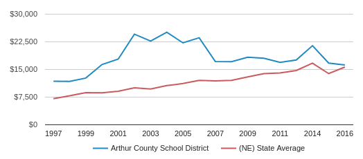 This chart display average spending per public school student in Arthur County Schools  School District and average spending per public school student in NE by year, with the latest 2017-18 school year data.
