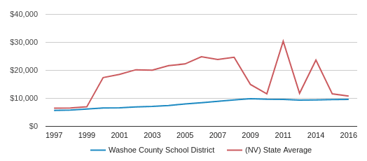 This chart display average revenue per public school student in Washoe County   School District and average revenue per public school student in NV by year, with the latest 2017-18 school year data.
