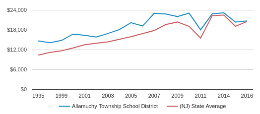 This chart display average revenue per public school student in Allamuchy Township School District and average revenue per public school student in NJ by year, with the latest 2015-16 school year data.