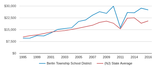 This chart display average revenue per public school student in Berlin Township School District and average revenue per public school student in NJ by year, with the latest 2016-17 school year data.