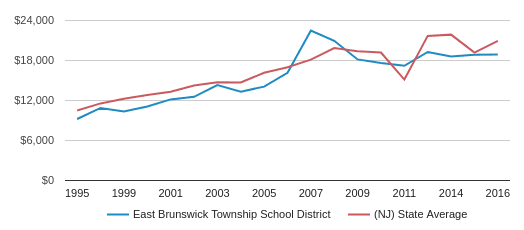 This chart display average spending per public school student in East Brunswick Township School District and average spending per public school student in NJ by year, with the latest 2016-17 school year data.
