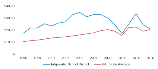 This chart display average revenue per public school student in Edgewater School District and average revenue per public school student in NJ by year, with the latest 2016-17 school year data.