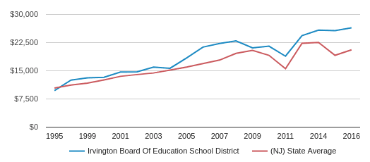 This chart display average revenue per public school student in Irvington Board Of Education School District and average revenue per public school student in NJ by year, with the latest 2015-16 school year data.