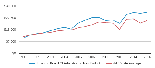 This chart display average spending per public school student in Irvington Board Of Education School District and average spending per public school student in NJ by year, with the latest 2015-16 school year data.
