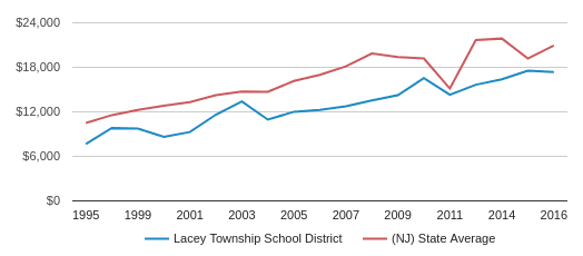 This chart display average spending per public school student in Lacey Township School District and average spending per public school student in NJ by year, with the latest 2016-17 school year data.