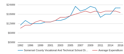 This chart display total spending of SOMERSET COUNTY VOCATIONAL AND TECHNICAL School District and average spending for each school distric in NJ by year, with the latest 2016-17 school year data.