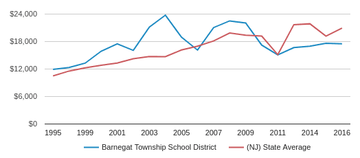 This chart display average spending per public school student in Barnegat Township School District and average spending per public school student in NJ by year, with the latest 2015-16 school year data.