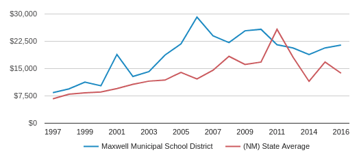 This chart display average revenue per public school student in MAXWELL MUNICIPAL School District and average revenue per public school student in NM by year, with the latest 2016-17 school year data.