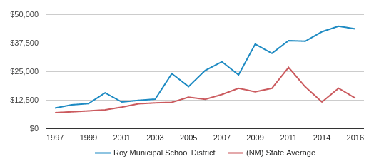 This chart display average spending per public school student in Roy Municipal School District and average spending per public school student in NM by year, with the latest 2015-16 school year data.