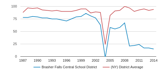 Brasher Falls Central   School District Total Teachers (1987-2014)