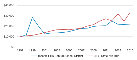 This chart display average spending per public school student in Taconic Hills Central School District and average spending per public school student in NY by year, with the latest 2016-17 school year data.