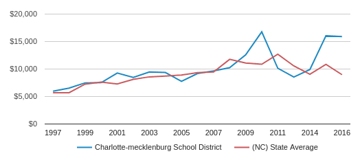 This chart display average revenue per public school student in Charlotte-Mecklenburg Schools  School District and average revenue per public school student in NC by year, with the latest 2017-18 school year data.