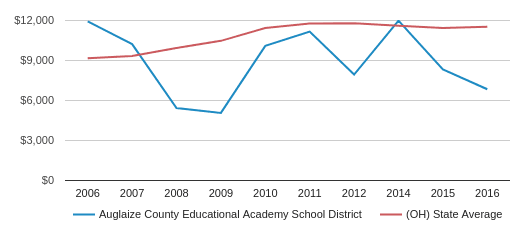 This chart display average spending per public school student in Auglaize County Educational Academy School District and average spending per public school student in OH by year, with the latest 2016-17 school year data.