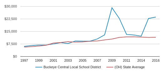 This chart display average spending per public school student in Buckeye Central Local School District and average spending per public school student in OH by year, with the latest 2016-17 school year data.