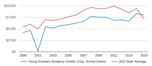This chart display average revenue per public school student in Young Scholars Academy Charter School Corp.  School District and average revenue per public school student in AZ by year, with the latest 2017-18 school year data.