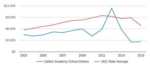 This chart display average spending per public school student in Calibre Academy  School District and average spending per public school student in AZ by year, with the latest 2017-18 school year data.