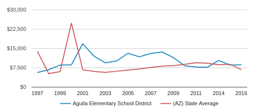 This chart display average spending per student in Aguila Elementary School District and average spending per student in AZ by year, with the latest 2015-16 school year data.