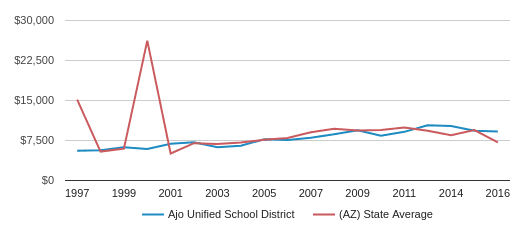This chart display average revenue per public school student in Ajo Unified School District and average revenue per public school student in AZ by year, with the latest 2015-16 school year data.