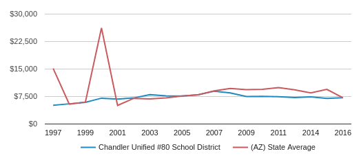 This chart display average revenue per public school student in Chandler Unified #80 School District and average revenue per public school student in AZ by year, with the latest 2015-16 school year data.