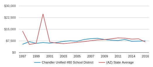This chart display average spending per public school student in Chandler Unified District #80  School District and average spending per public school student in AZ by year, with the latest 2017-18 school year data.