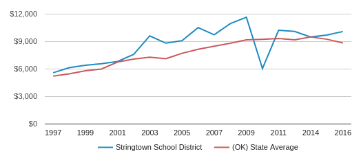 This chart display average spending per public school student in Stringtown School District and average spending per public school student in OK by year, with the latest 2016-17 school year data.