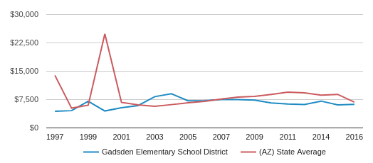 This chart display average spending per public school student in Gadsden Elementary School District and average spending per public school student in AZ by year, with the latest 2015-16 school year data.