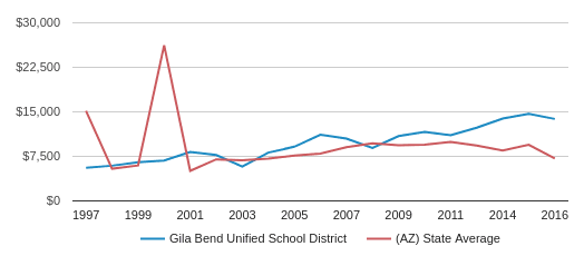 This chart display average revenue per public school student in Gila Bend Unified   School District and average revenue per public school student in AZ by year, with the latest 2017-18 school year data.