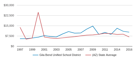 This chart display average spending per public school student in Gila Bend Unified   School District and average spending per public school student in AZ by year, with the latest 2017-18 school year data.