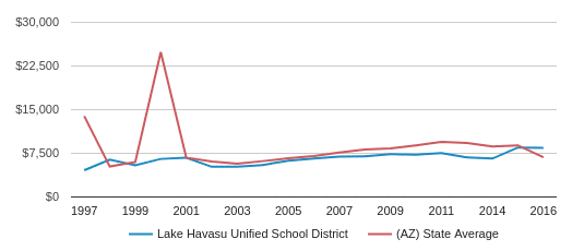 This chart display average spending per public school student in Lake Havasu Unified School District and average spending per public school student in AZ by year, with the latest 2016-17 school year data.