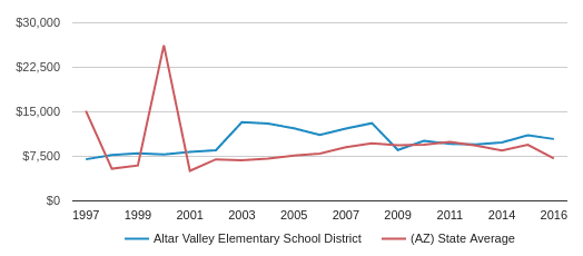 This chart display average revenue per public school student in Altar Valley Elementary   School District and average revenue per public school student in AZ by year, with the latest 2017-18 school year data.