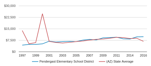 This chart display average spending per public school student in Pendergast Elementary School District and average spending per public school student in AZ by year, with the latest 2016-17 school year data.