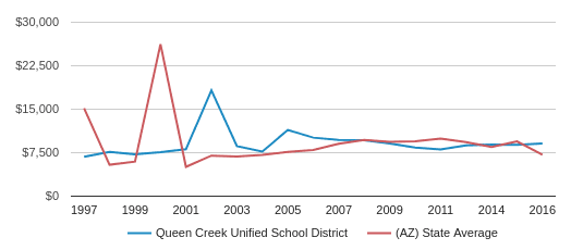 This chart display average revenue per public school student in Queen Creek Unified School District and average revenue per public school student in AZ by year, with the latest 2016-17 school year data.