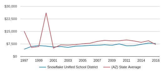 This chart display average revenue per public school student in Snowflake Unified School District and average revenue per public school student in AZ by year, with the latest 2016-17 school year data.
