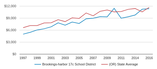 This chart display average revenue per public school student in Brookings-Harbor SD 17C School District and average revenue per public school student in OR by year, with the latest 2016-17 school year data.