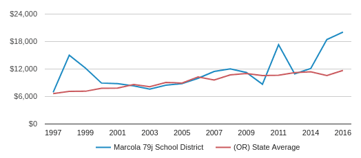This chart display average revenue per public school student in Marcola SD 79J School District and average revenue per public school student in OR by year, with the latest 2016-17 school year data.