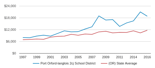 This chart display average spending per public school student in Port Orford-Langlois SD 2CJ School District and average spending per public school student in OR by year, with the latest 2016-17 school year data.