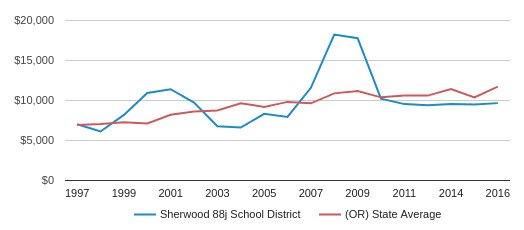 This chart display average spending per public school student in Sherwood SD 88J School District and average spending per public school student in OR by year, with the latest 2016-17 school year data.