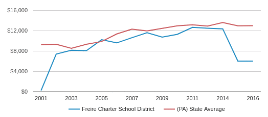 This chart display average revenue per public school student in Freire CS School District and average revenue per public school student in PA by year, with the latest 2016-17 school year data.