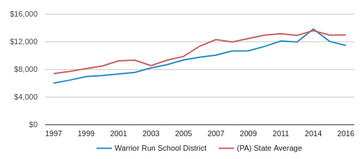 This chart display average revenue per public school student in Warrior Run SD School District and average revenue per public school student in PA by year, with the latest 2016-17 school year data.