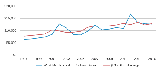 This chart display average spending per public school student in West Middlesex Area SD School District and average spending per public school student in PA by year, with the latest 2016-17 school year data.