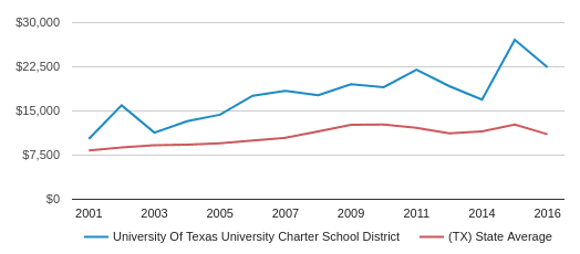 This chart display average spending per public school student in University Of Texas University Charter School District and average spending per public school student in TX by year, with the latest 2016-17 school year data.