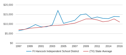 This chart display average spending per public school student in Ft Hancock Isd School District and average spending per public school student in TX by year, with the latest 2016-17 school year data.