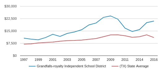 This chart display average spending per public school student in Grandfalls-royalty Isd School District and average spending per public school student in TX by year, with the latest 2016-17 school year data.