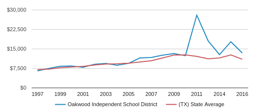 This chart display average spending per public school student in Oakwood Isd School District and average spending per public school student in TX by year, with the latest 2016-17 school year data.