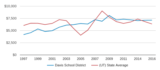 This chart display average spending per public school student in Davis   School District and average spending per public school student in UT by year, with the latest 2017-18 school year data.