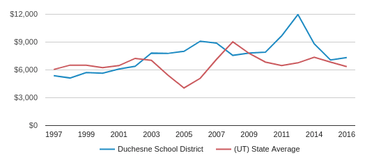 This chart display average spending per public school student in Duchesne School District and average spending per public school student in UT by year, with the latest 2015-16 school year data.