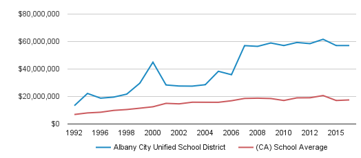Albany City Unified School District