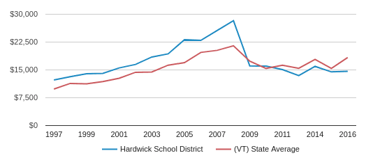 This chart display average revenue per public school student in Hardwick School District and average revenue per public school student in VT by year, with the latest 2016-17 school year data.