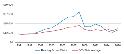 This chart display average spending per public school student in Reading School District and average spending per public school student in VT by year, with the latest 2016-17 school year data.